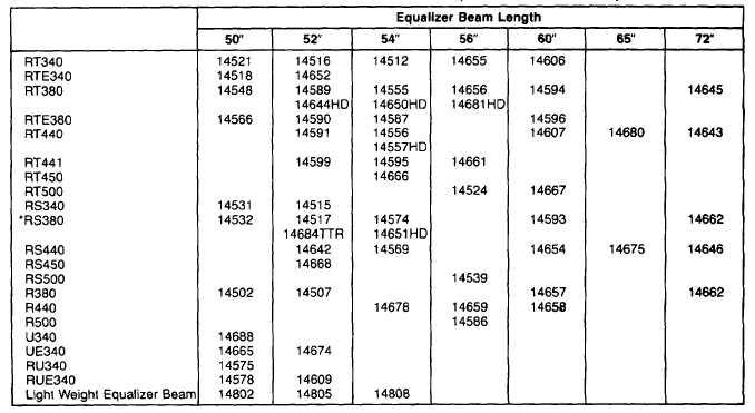 Code Conversion Chart Suspensions Hendrickson To Ih