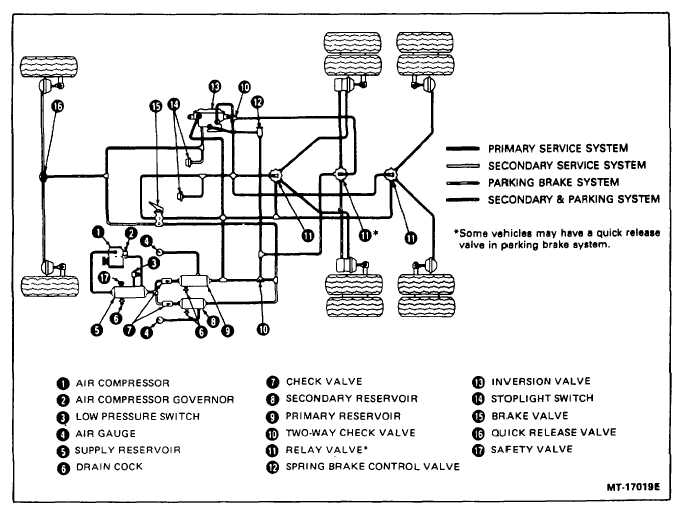 Air Brake Component Diagram Wiring Circuit