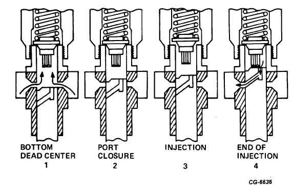 robert bosch injector pump diagram
