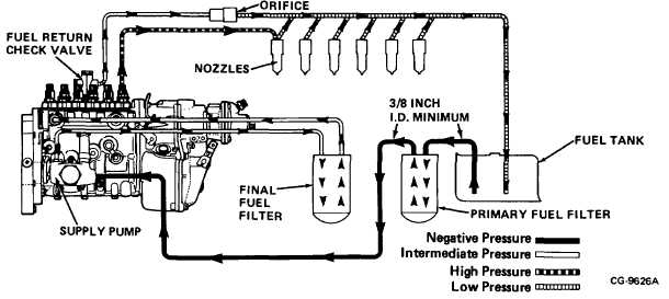 figure 4  fuel system flow