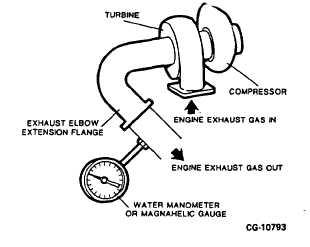 Pitot Tube Diagram likewise E ax 828 besides Measuring Pressure Of Gas And Manometers in addition Product likewise TM 5 3820 256 24 5 83. on pressure manometer