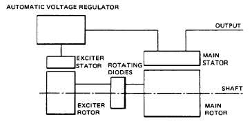 TM 55 1930 209 14P 9 4_518_1 fig 1 block diagram of excitation system generator exciter diagram at n-0.co